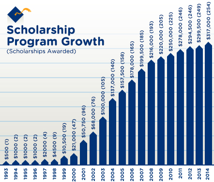 Culver's Scholarship Program Growth